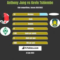 Anthony Jung vs Kevin Tshiembe h2h player stats