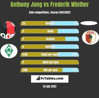 Anthony Jung vs Frederik Winther h2h player stats
