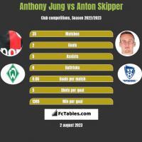 Anthony Jung vs Anton Skipper h2h player stats