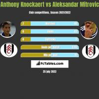 Anthony Knockaert vs Aleksandar Mitrović h2h player stats