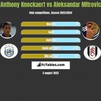 Anthony Knockaert vs Aleksandar Mitrovic h2h player stats