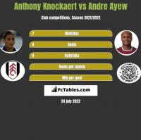 Anthony Knockaert vs Andre Ayew h2h player stats