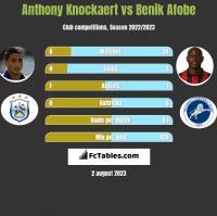 Anthony Knockaert vs Benik Afobe h2h player stats
