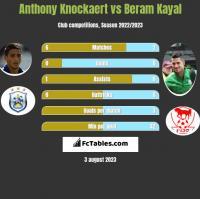 Anthony Knockaert vs Beram Kayal h2h player stats