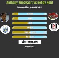 Anthony Knockaert vs Bobby Reid h2h player stats