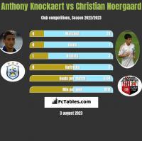 Anthony Knockaert vs Christian Noergaard h2h player stats