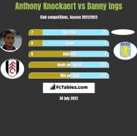 Anthony Knockaert vs Danny Ings h2h player stats