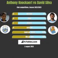 Anthony Knockaert vs David Silva h2h player stats