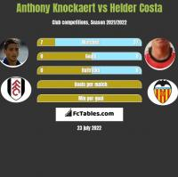 Anthony Knockaert vs Helder Costa h2h player stats