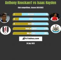 Anthony Knockaert vs Isaac Hayden h2h player stats