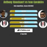 Anthony Knockaert vs Ivan Cavaleiro h2h player stats