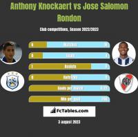 Anthony Knockaert vs Jose Salomon Rondon h2h player stats