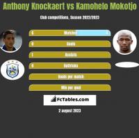 Anthony Knockaert vs Kamohelo Mokotjo h2h player stats