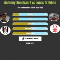 Anthony Knockaert vs Lewis Grabban h2h player stats