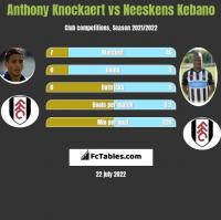 Anthony Knockaert vs Neeskens Kebano h2h player stats