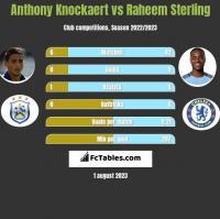 Anthony Knockaert vs Raheem Sterling h2h player stats