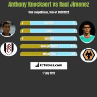 Anthony Knockaert vs Raul Jimenez h2h player stats