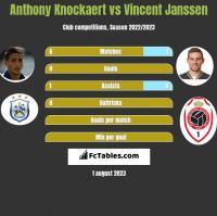 Anthony Knockaert vs Vincent Janssen h2h player stats