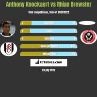 Anthony Knockaert vs Rhian Brewster h2h player stats