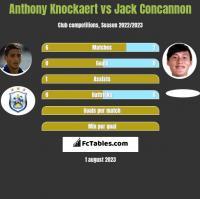 Anthony Knockaert vs Jack Concannon h2h player stats