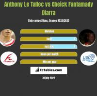 Anthony Le Tallec vs Cheick Fantamady Diarra h2h player stats