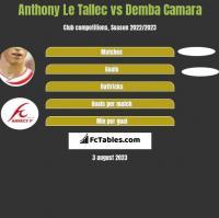 Anthony Le Tallec vs Demba Camara h2h player stats