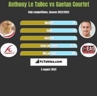 Anthony Le Tallec vs Gaetan Courtet h2h player stats