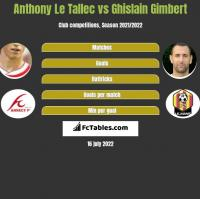 Anthony Le Tallec vs Ghislain Gimbert h2h player stats