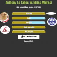 Anthony Le Tallec vs Idriss Mhirssi h2h player stats