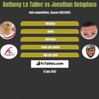 Anthony Le Tallec vs Jonathan Delaplace h2h player stats