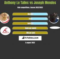 Anthony Le Tallec vs Joseph Mendes h2h player stats