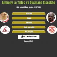 Anthony Le Tallec vs Ousmane Cissokho h2h player stats