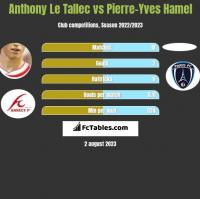 Anthony Le Tallec vs Pierre-Yves Hamel h2h player stats