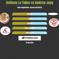 Anthony Le Tallec vs Andrew Jung h2h player stats