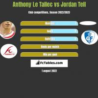 Anthony Le Tallec vs Jordan Tell h2h player stats