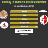 Anthony Le Tallec vs Aurelien Scheidler h2h player stats