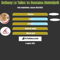 Anthony Le Tallec vs Oussama Abdeldjelil h2h player stats