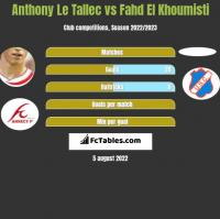 Anthony Le Tallec vs Fahd El Khoumisti h2h player stats