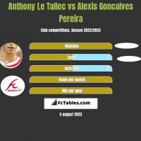 Anthony Le Tallec vs Alexis Goncalves Pereira h2h player stats