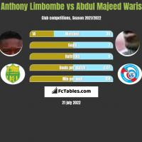 Anthony Limbombe vs Abdul Majeed Waris h2h player stats