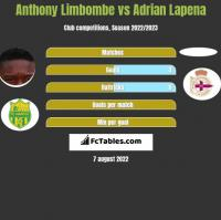 Anthony Limbombe vs Adrian Lapena h2h player stats