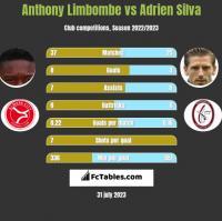 Anthony Limbombe vs Adrien Silva h2h player stats