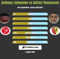 Anthony Limbombe vs Adrien Thomasson h2h player stats