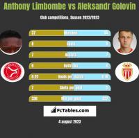 Anthony Limbombe vs Aleksandr Golovin h2h player stats