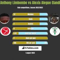 Anthony Limbombe vs Alexis Alegue Elandi h2h player stats