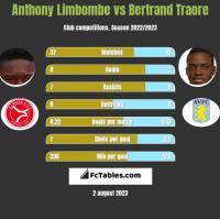 Anthony Limbombe vs Bertrand Traore h2h player stats