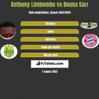 Anthony Limbombe vs Bouna Sarr h2h player stats