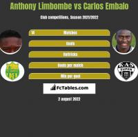 Anthony Limbombe vs Carlos Embalo h2h player stats