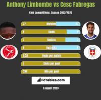 Anthony Limbombe vs Cesc Fabregas h2h player stats