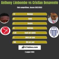 Anthony Limbombe vs Cristian Benavente h2h player stats